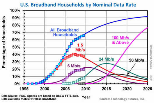 data on fixed lines vs cellular Questions to consider include the state of wireless 911 service, what happens when the power goes out and consumer protections  its data suggested that an increasing number of mobile emergency .